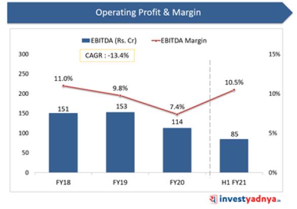 Laxmi Organic - Operating Profit & Margin