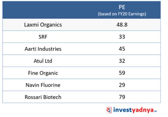 Laxmi Organic - Valuation