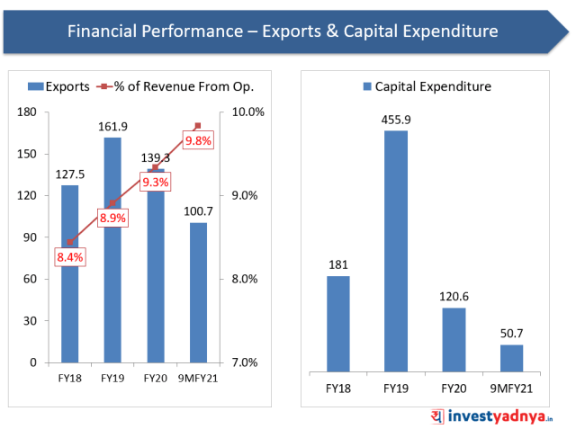 Financial Performance- Export &  Capital Expenditure