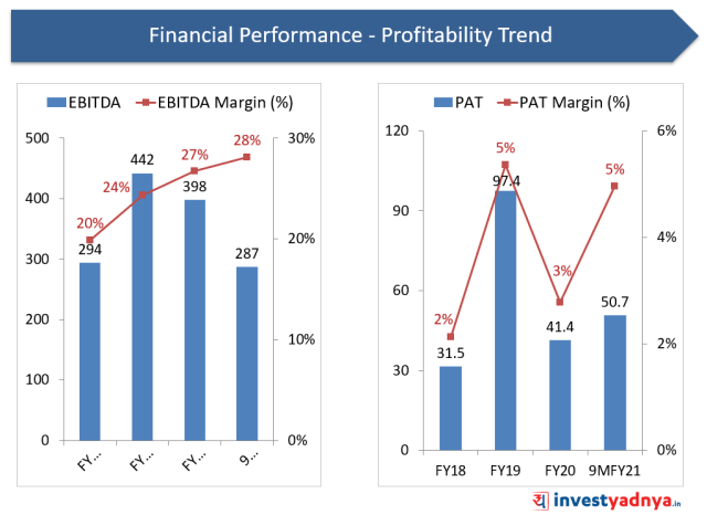 Financial Performance- Profitability Trend