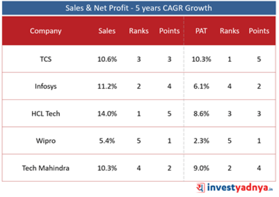 Top 5 IT Companies- Sales & Net Profit Growth- 5 Year CAGR