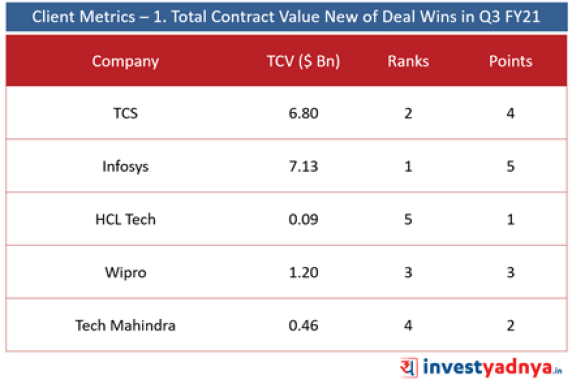 Top 5 IT Companies- Client Metrics- Total Contract Value of New Deal Wins