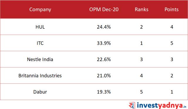Top 5 FMCG Companies Operating Profit Margin (OPM)