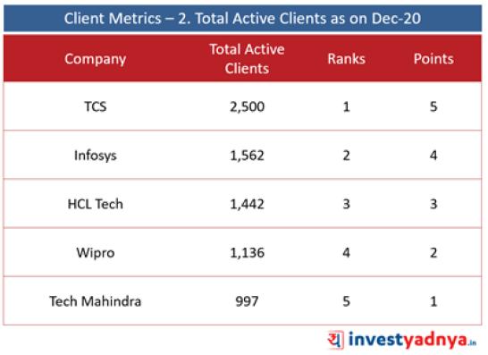Top 5 IT Companies- Client Metrics- Total Active Clients