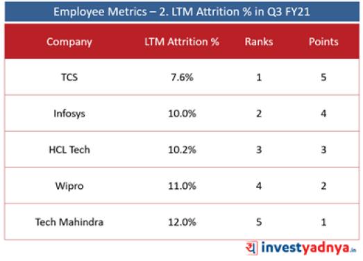 Top 5 IT Companies- Employee Metrics- LTM Attrition (%)