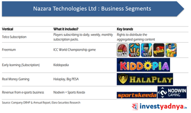 Nazara Technologies- Business Verticals