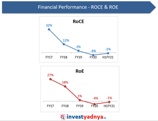 Nazara Technologies- ROE & ROCE