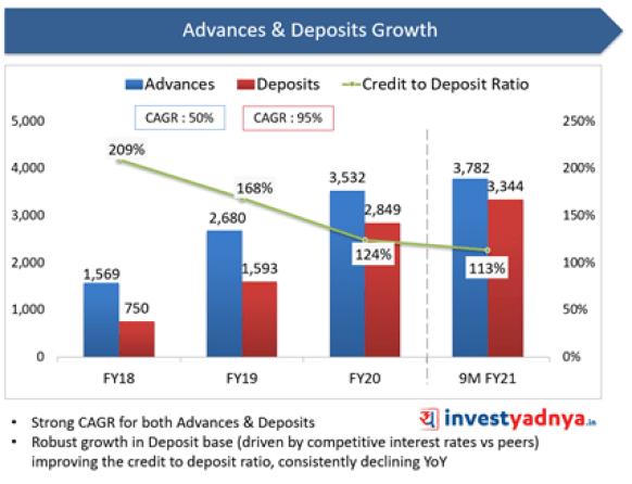 Suryoday Small Finance Bank- Advanced & Deposit Growth