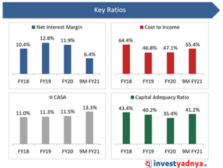 Suryoday Small Finance Bank- Key Ratios
