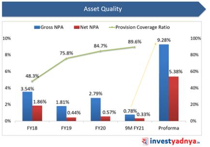 Suryoday Small Finance Bank- Asset Quality