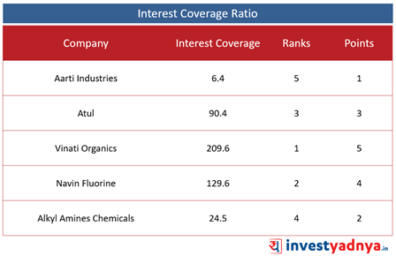 Top 5  Specialty Chemical Companies- Interest Coverage Ratio