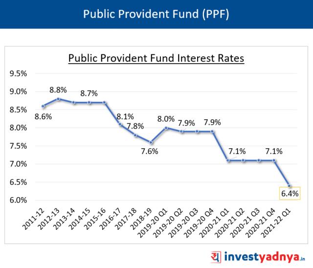 PPF Interest Rates Q1 FY22