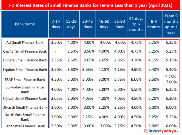 FD Interest Rates of Small Finance Banks for Tenure Less than 1 year (April 2021)