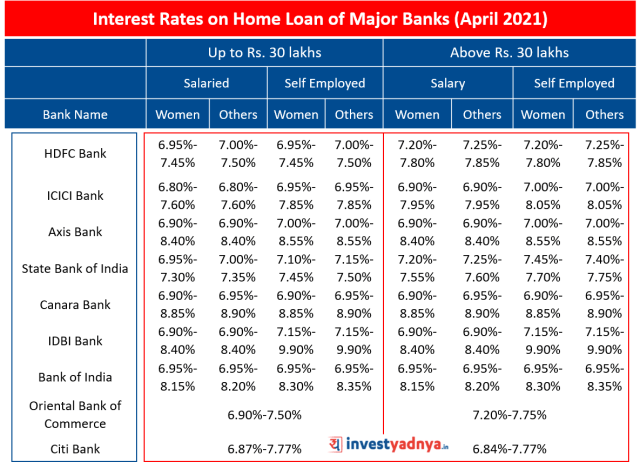 Interest Rates on Home Loan of Major Banks April 2021