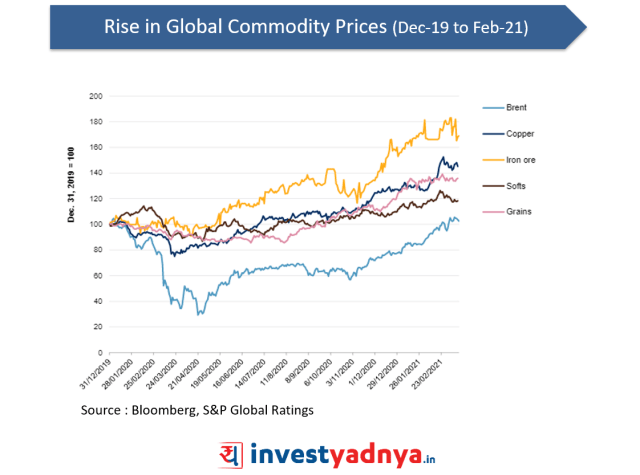 Rise in Global Commodity Prices