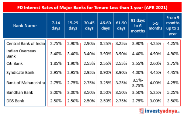 FD Interest Rates of Major Banks for tenure Less than 1 year (Apr 2021)