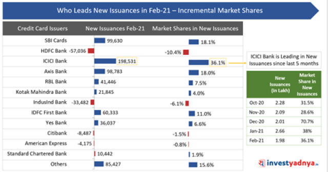 Who Leads New Issuances in February 2021- Incremental Market Share