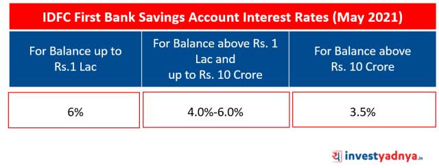 IDFC First Bank Saving Account Interest Rates (May 2021)
