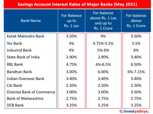 Saving Account Interest Rates of Major Banks May 2021