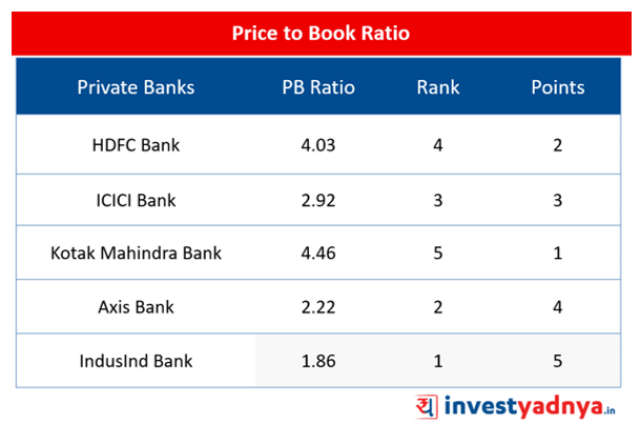 Top-5 Private Banks- PB Ratio