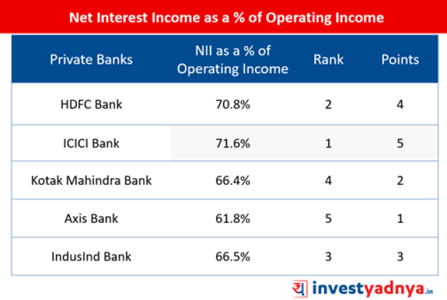 Top-5 Private Banks- Net Interest Income as a % of Operating Income