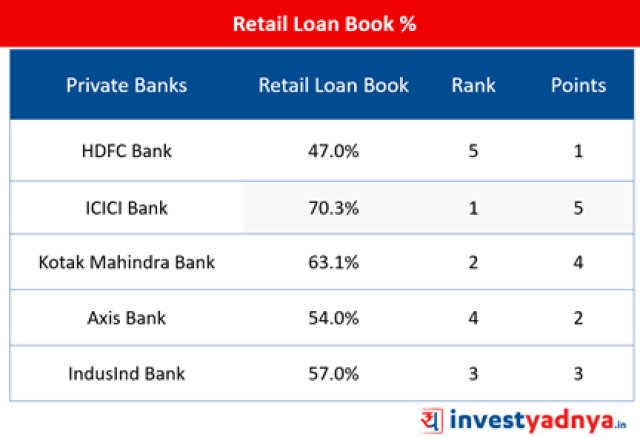 Top-5 Private Banks- Retail Loan Book %