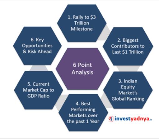 India's Market Cap Hits $3 Trillion- 6 Point Analysis