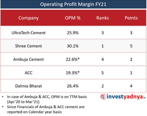 Top 5 Cement Companies- Operating Profit Margin (%)