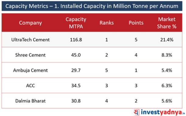 Top 5 Cement Companies Capacity Metrics- Installed Capacity in Million Tonne per Annum