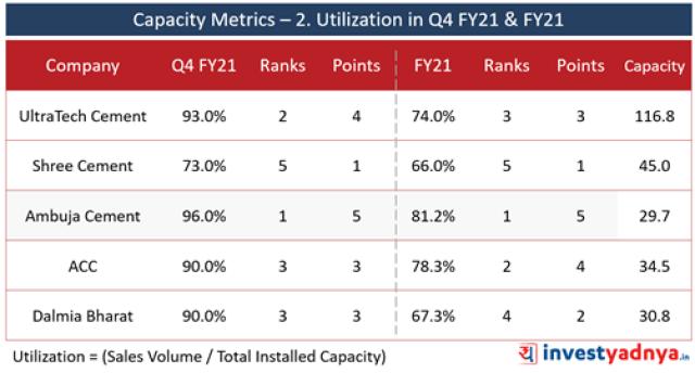 Top 5 Cement Companies- Capacity Metrics- Utilization in Q4 FY21 & FY21