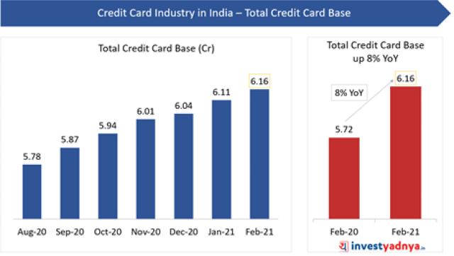 Total Credit Card Base (Feb-21)
