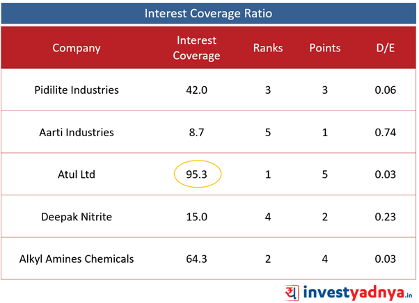 Top 5 Specialized Chemical Companies- Interest Coverage Ratio