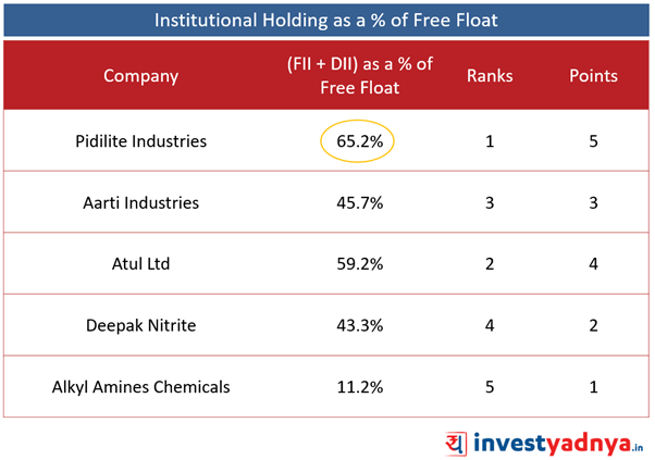Top 5 Companies- Institutional Holdings (FII + DII)