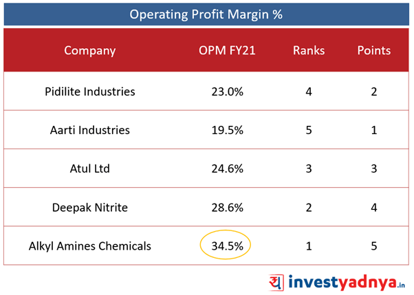 Top 5 Specialized Chemical Companies- Operating Profit Margin (%)