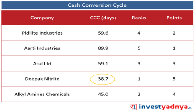 Top 5 Specialized Chemical Companies- Cash Conversion Cycle
