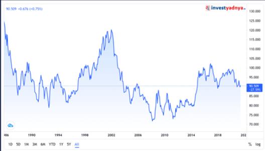 Dollar Index History