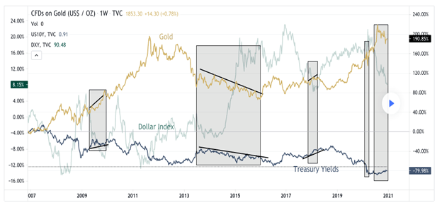 Impact of Dollar Index on Bond Market