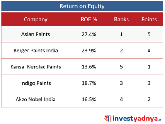 Top 5 Paint Companies- ROE