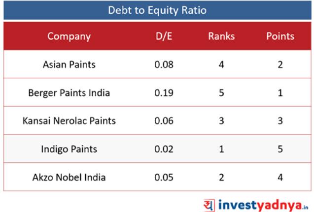 Top 5 Paint Companies- D/E Ratio