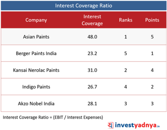 Top 5 Paint Companies- Interest Coverage Ratio