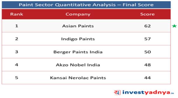 Top 5 Paint Companies- Final Score