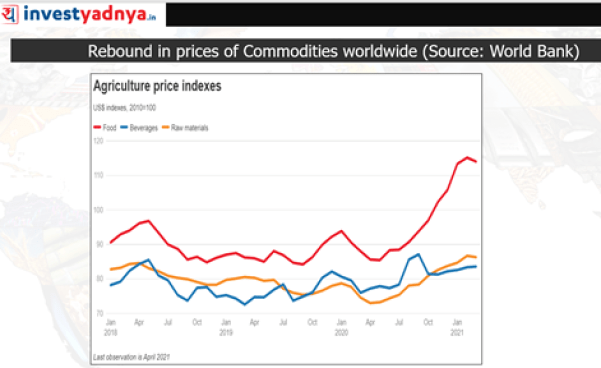 Rebound in prices of Commodities Worldwide: Agriculture Price Index