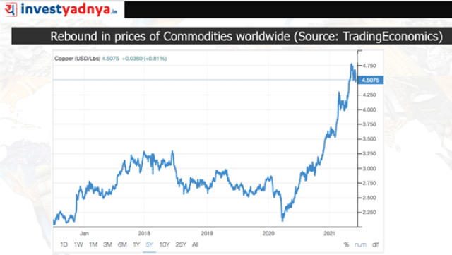 Rebound in prices of commodities worldwide: Copper
