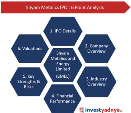 Shyam Metalics- 6 Point Analysis