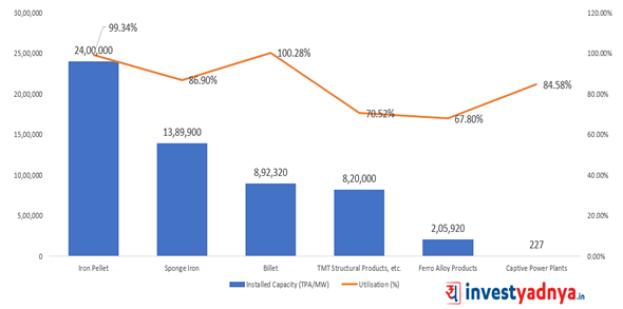 Shyam Metalics - Capacity and utilization percentage