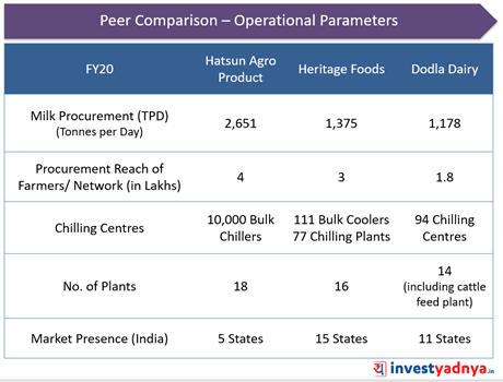Dodla Dairy- Peer Comparison: Operational Parameters