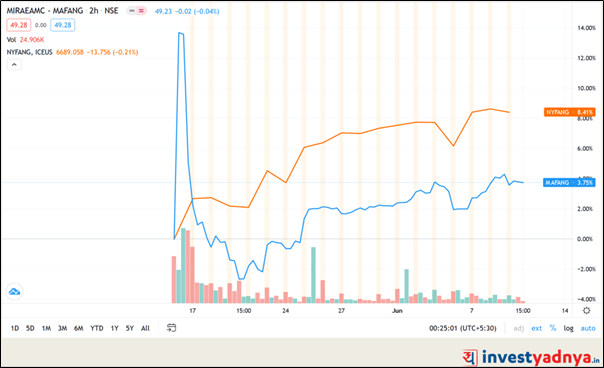 Performance of MIRAE ASSET NYSE FANG+ ETF