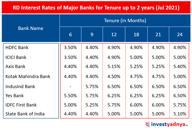 RD Interest Rates of Major Banks for Tenure up to 2 years (Jul 2021)