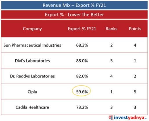 Top 5 Pharma Companies- Revenue Mix – Export %