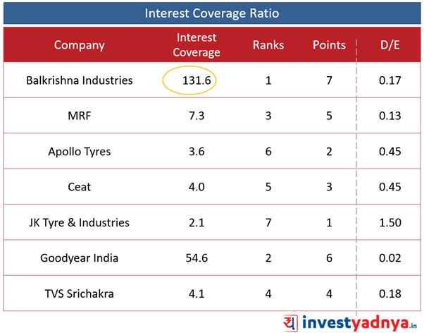 Best Tyre companies - Interest Coverage Ratio